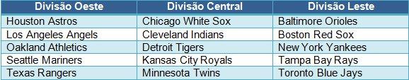 Times da American League
