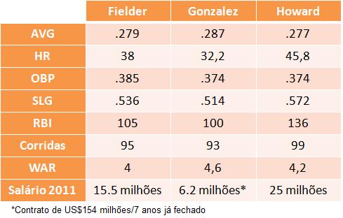 Comparação entre Fielder, Gonzalez e Howard